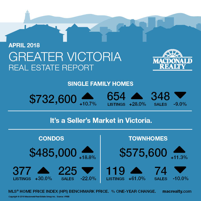 MarketHotSheet_April2018_Victoria