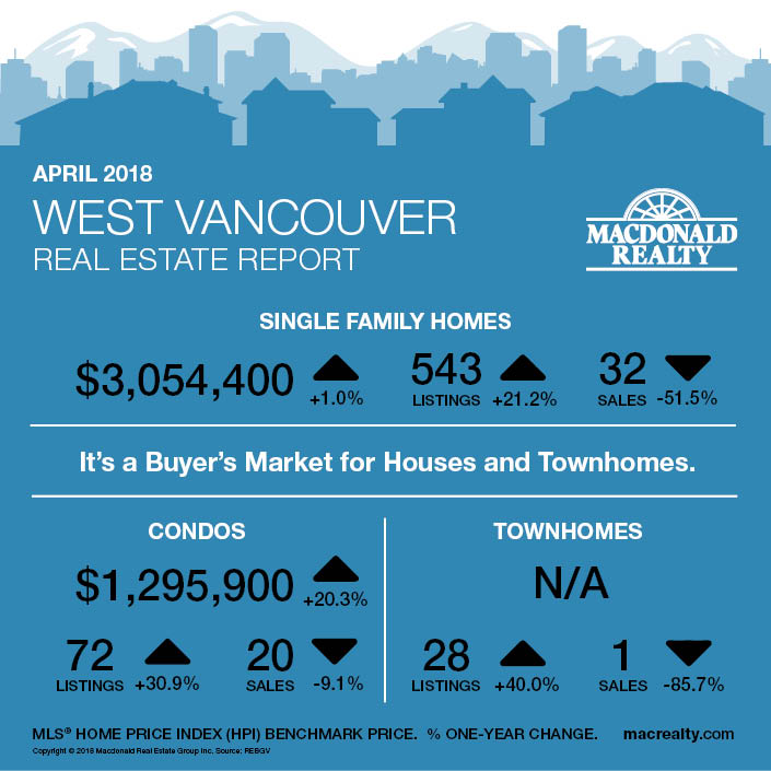 MarketHotSheet_April2018_WestVancouver