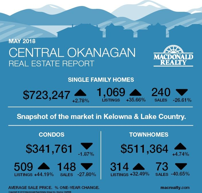 Okanagan Real Estate Market Statistics – May 2018