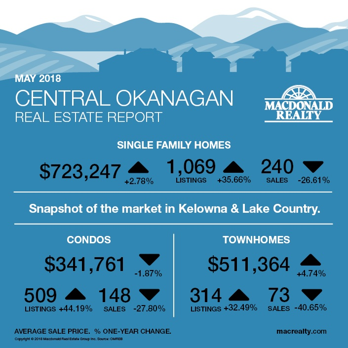 MarketHotSheet_April2018_CentralOkanagan