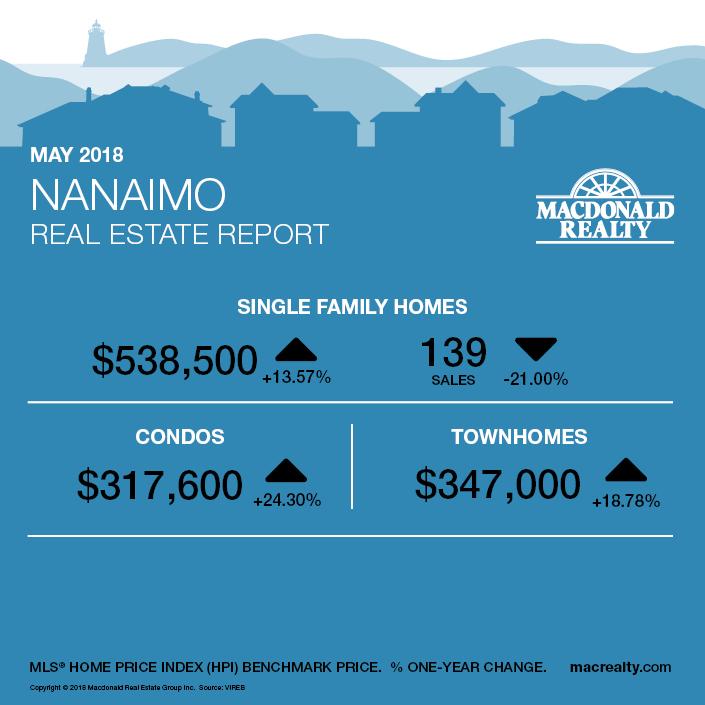 MarketHotSheet_April2018_Nanaimo