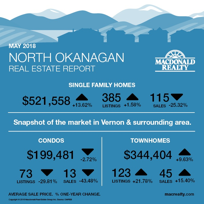 MarketHotSheet_April2018_NorthOkanagan