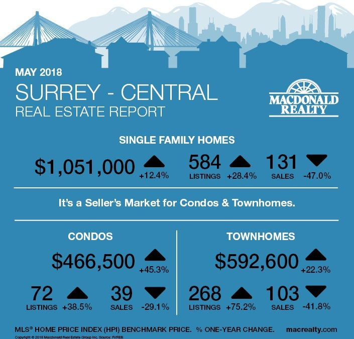 North Delta, Surrey, Langley and Fraser Valley Real Estate Market Statistics – May 2018