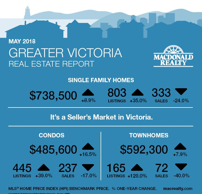 Greater Victoria, Parksville and Nanaimo Real Estate Market Statistics – May 2018