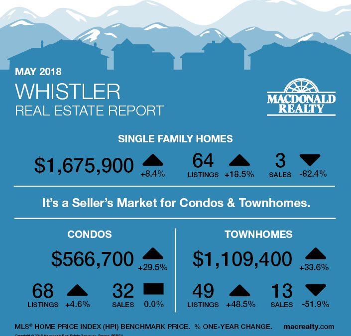 Squamish, Whistler and Sunshine Coast Real Estate Market Statistics – May 2018