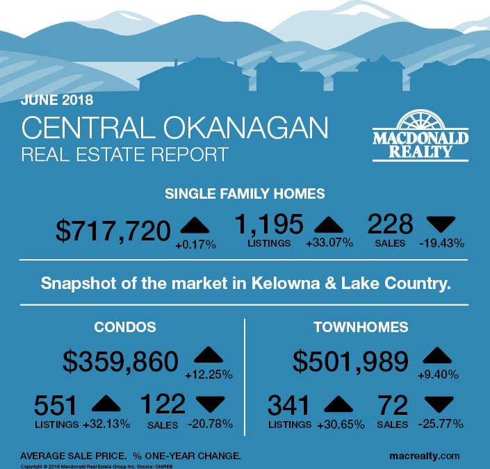Okanagan Real Estate Market Statistics – June 2018