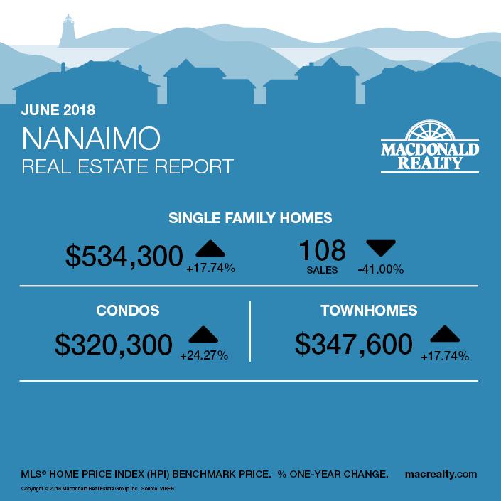 MarketHotSheet_June2018_Nanaimo