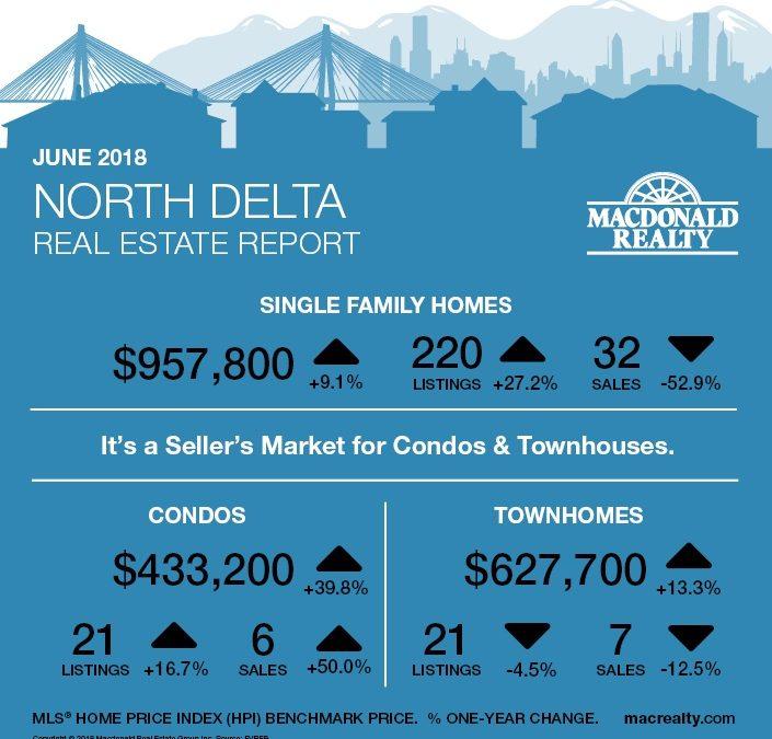 North Delta, Surrey, Langley and Fraser Valley Real Estate Market Statistics – June 2018