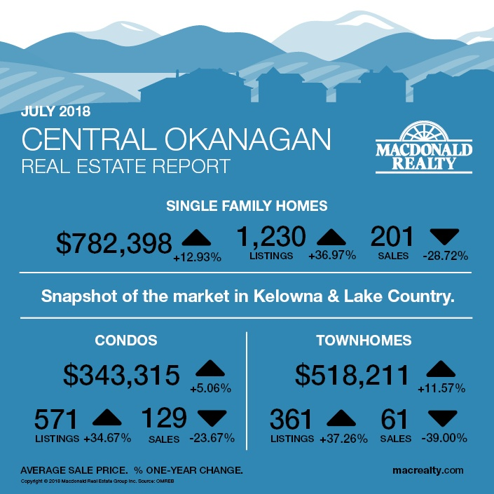 MarketHotSheet_July2018_CentralOkanagan