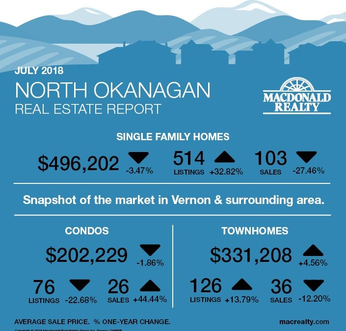 Okanagan Real Estate Market Statistics – July 2018
