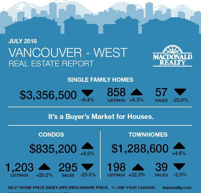Greater Vancouver Real Estate Market Statistics – July 2018