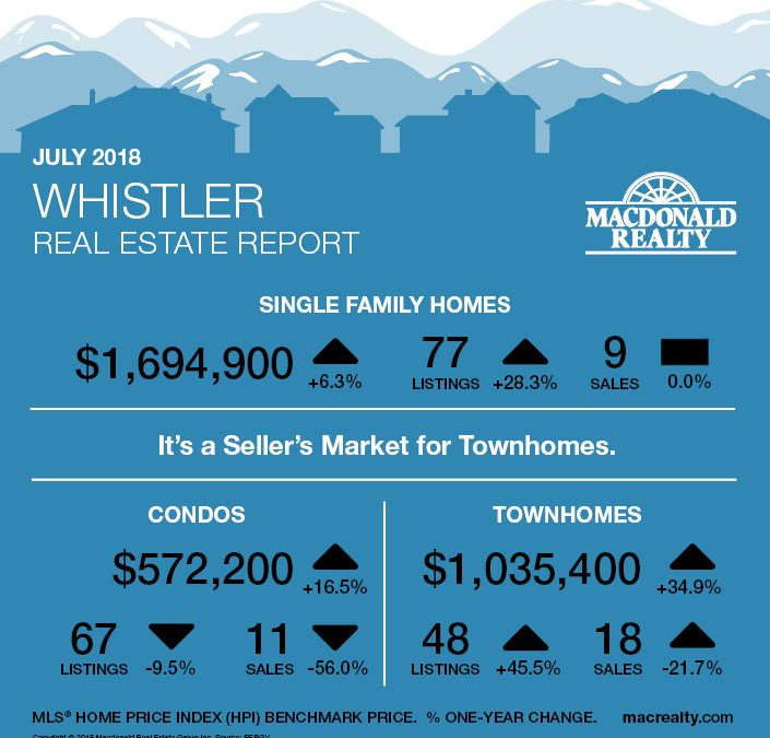 Squamish, Whistler and Sunshine Coast Real Estate Market Statistics – July 2018