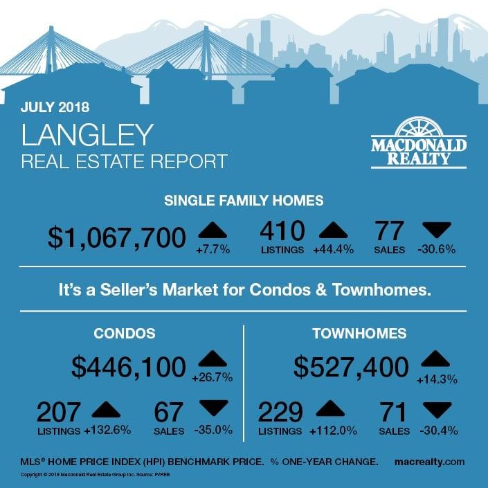 MarketHotSheet_July_Langley