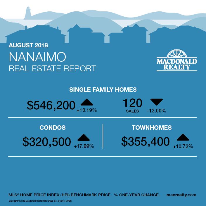 MarketHotSheet_August_20182_Nanaimo