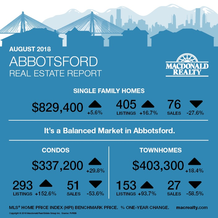 MarketHotSheet_August_2018_Abbotsford
