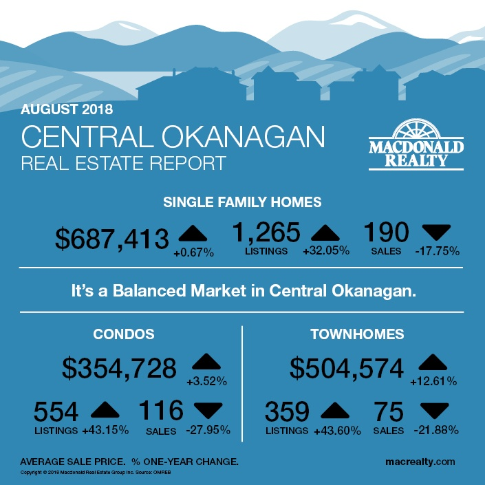 MarketHotSheet_August_2018_CentralOkanagan
