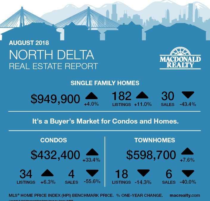 North Delta, Surrey, Langley and Fraser Valley Real Estate Market Statistics – August 2018