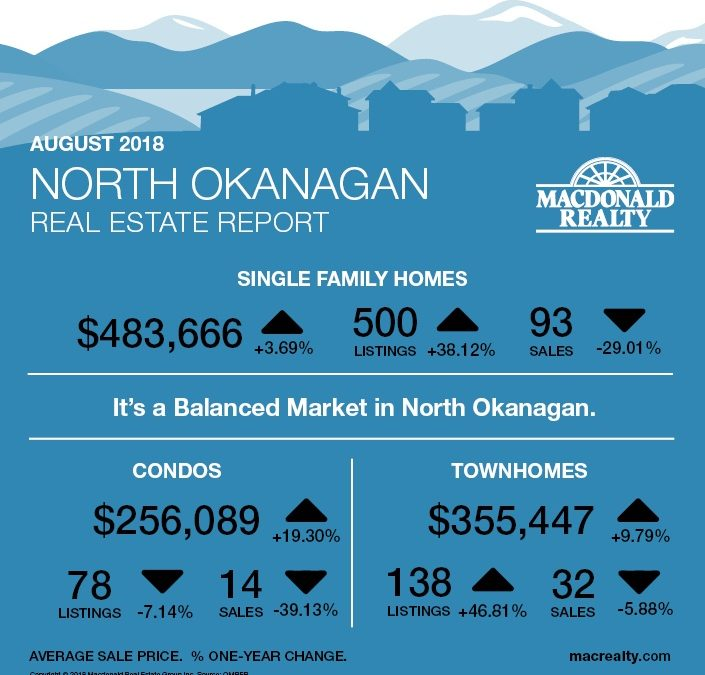 Okanagan Real Estate Market Statistics – August 2018