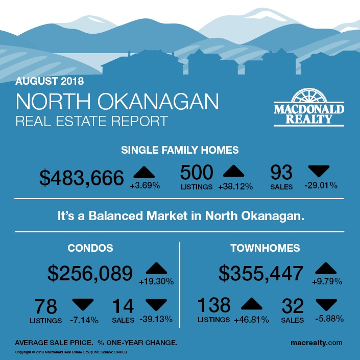 MarketHotSheet_August_2018_NorthOkanagan