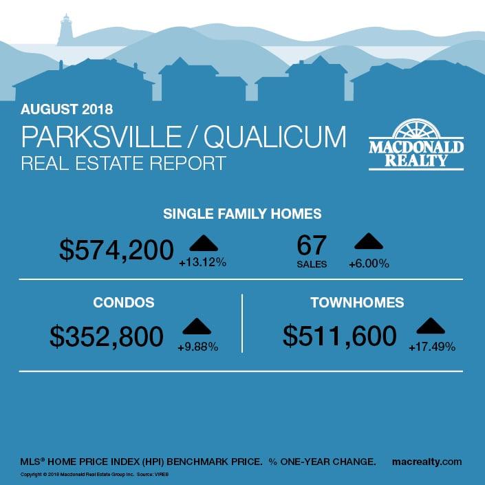 MarketHotSheet_August_2018_ParksvilleQualicum