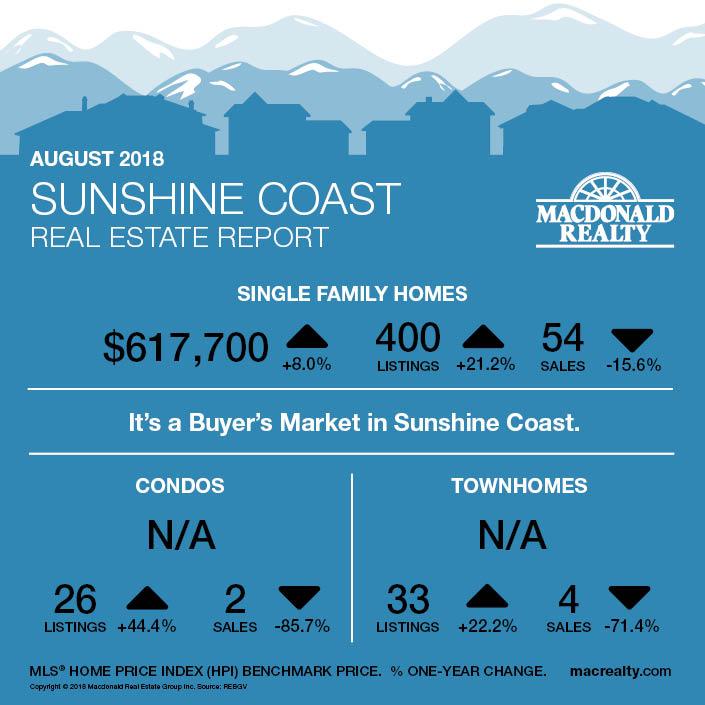 MarketHotSheet_August_2018_SunshineCoast