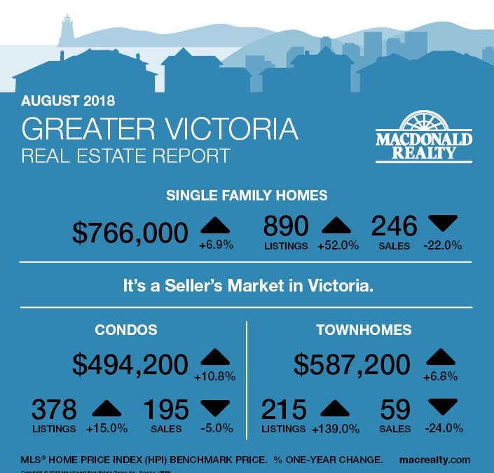 Greater Victoria, Parksville and Nanaimo Real Estate Market Statistics – August 2018