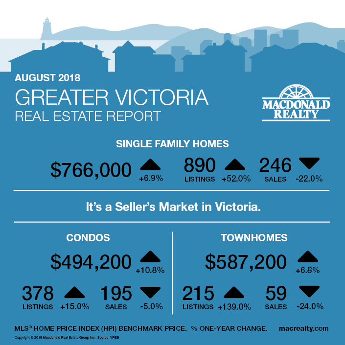 MarketHotSheet_August_2018_Victoria