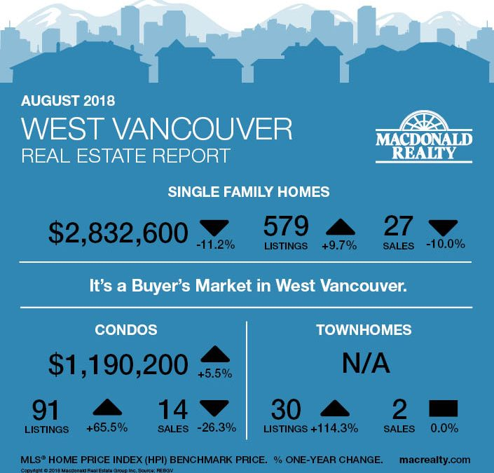 Greater Vancouver Real Estate Market Statistics – August 2018