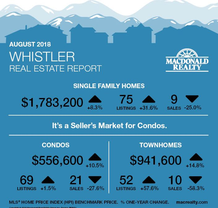 Squamish, Whistler and Sunshine Coast Real Estate Market Statistics – August 2018