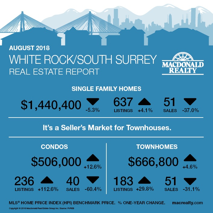 MarketHotSheet_August_2018_WhiteRockSouthSurrey