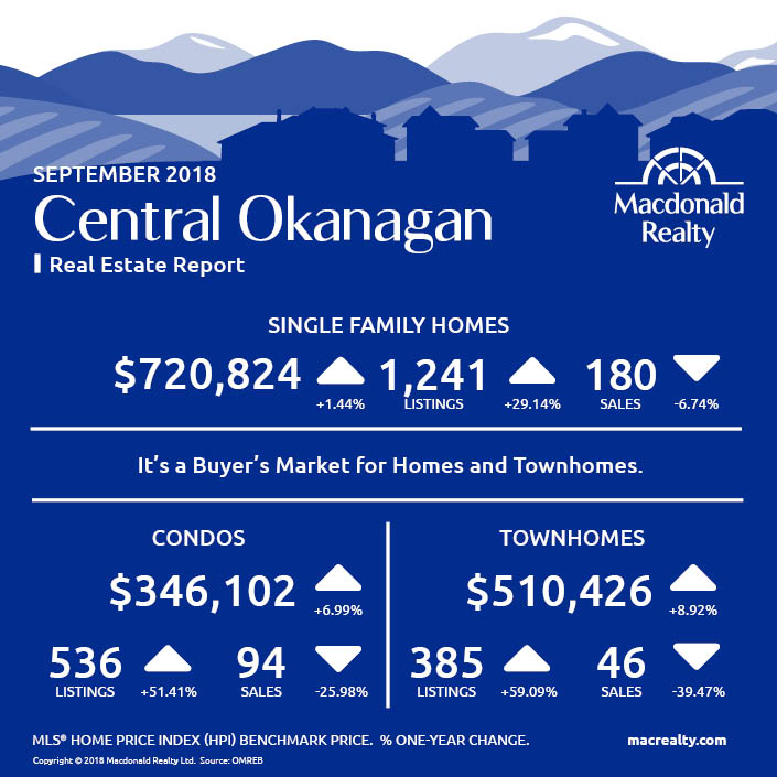 MarketHotSheet_September_2018_CentralOkanagan