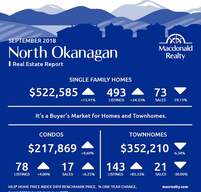 Okanagan Real Estate Market Statistics – September 2018