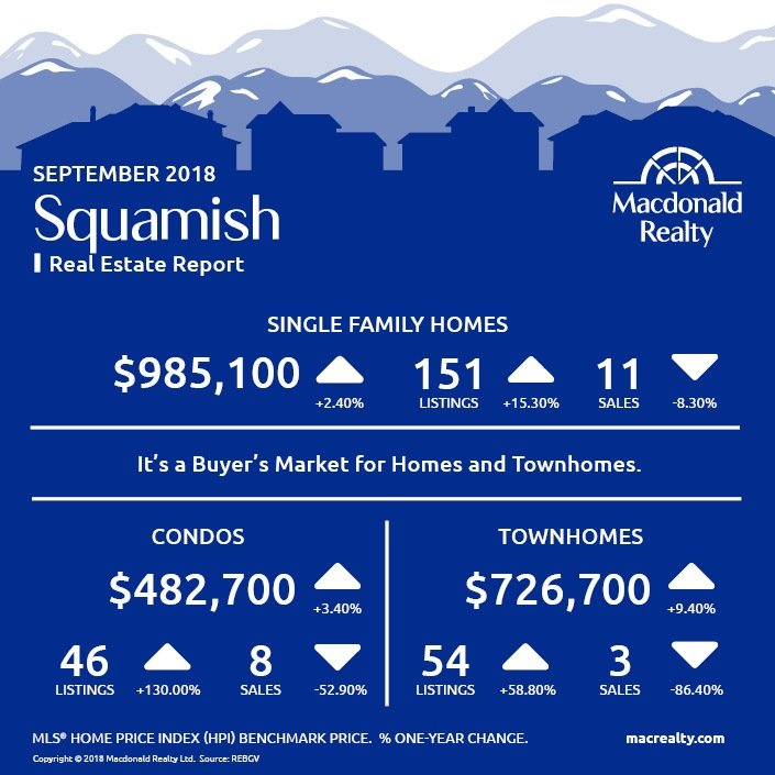 MarketHotSheet_September_2018_Squamish
