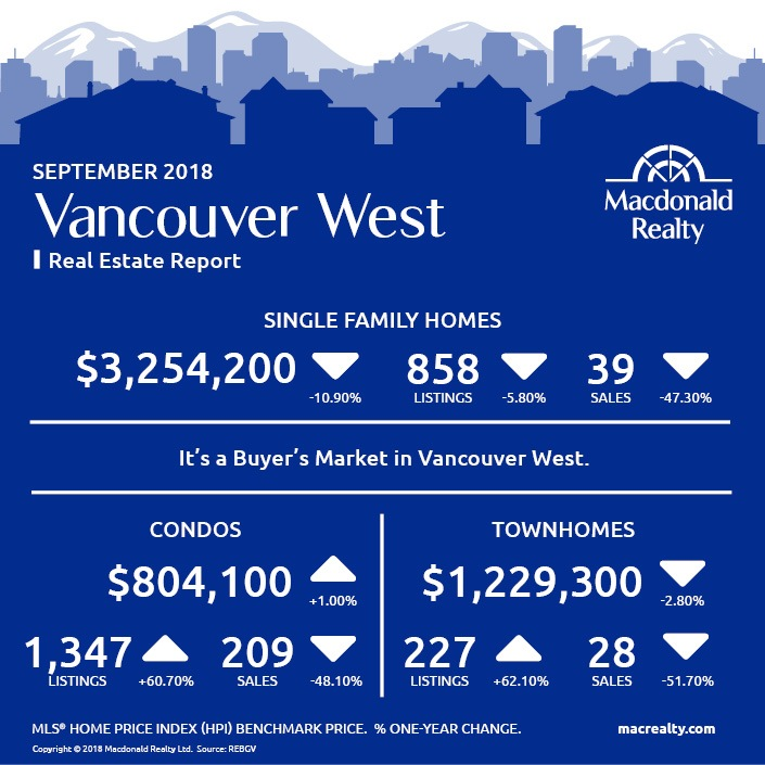 MarketHotSheet_September_2018_VancouverWest
