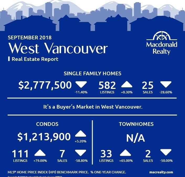 Greater Vancouver Real Estate Market Statistics – September 2018