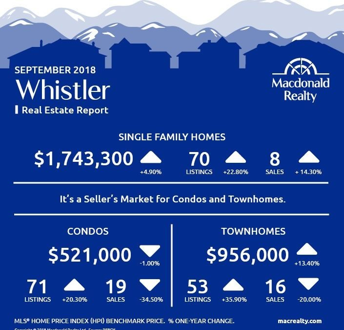 Squamish, Whistler and Sunshine Coast Real Estate Market Statistics – September 2018