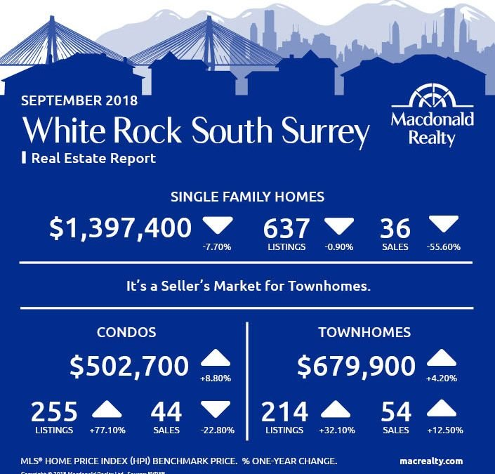 North Delta, Surrey, Langley and Fraser Valley Real Estate Market Statistics – September 2018