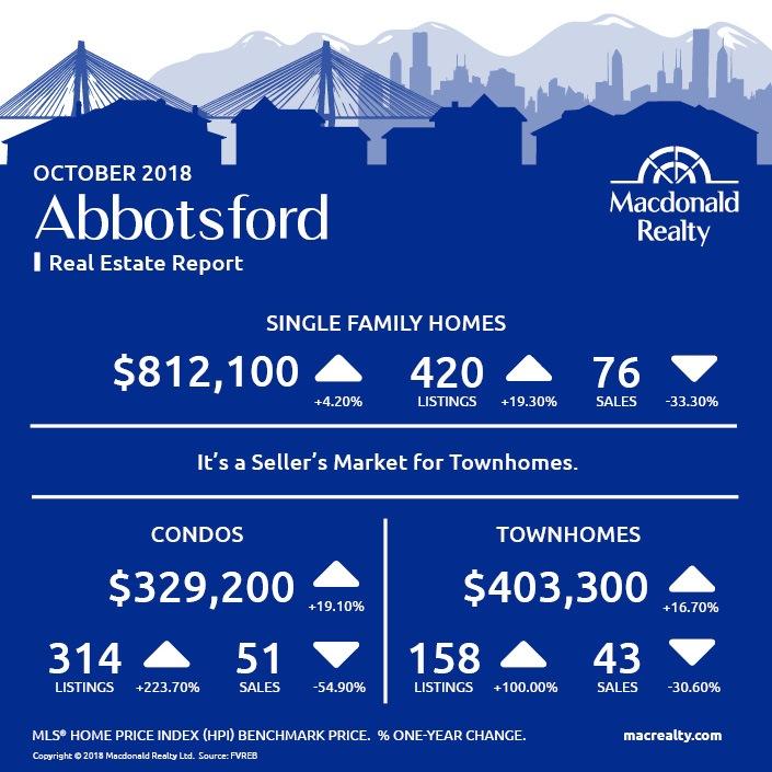 MarketHotSheet_October_2018_Abbotsford