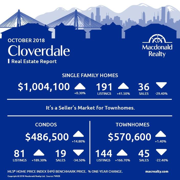 MarketHotSheet_October_2018_Cloverdale