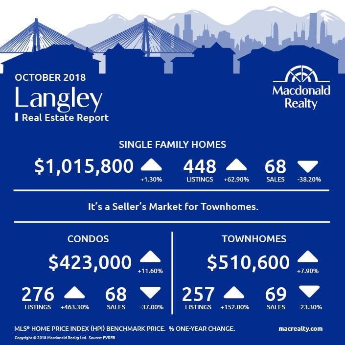 MarketHotSheet_October_2018_Langley