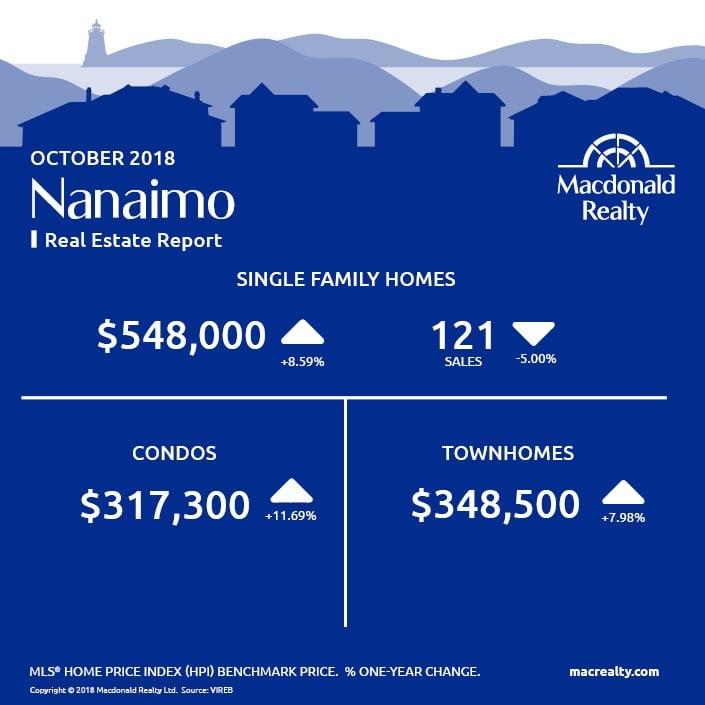 MarketHotSheet_October_2018_Nanaimo