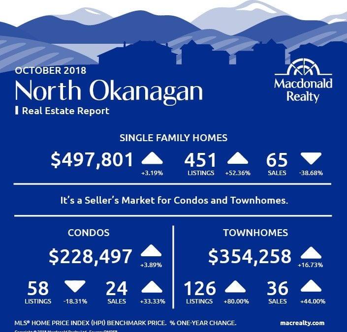Okanagan Real Estate Market Statistics – October 2018