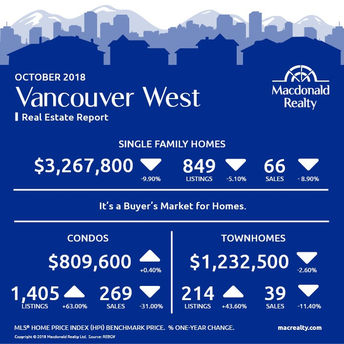 MarketHotSheet_October_2018_VancouverWest