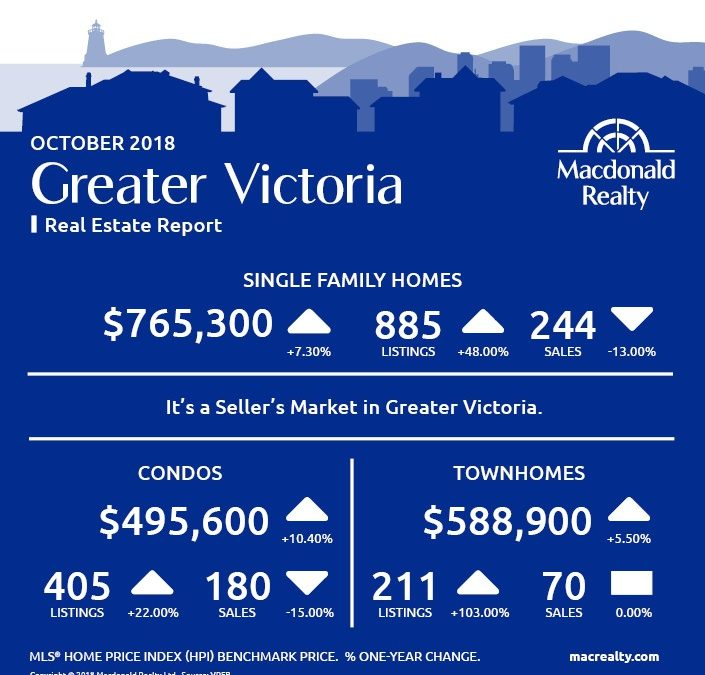 Greater Victoria, Parksville and Nanaimo Real Estate Market Statistics – October 2018