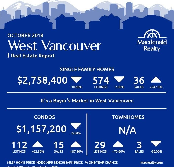 Greater Vancouver Real Estate Market Statistics – October 2018