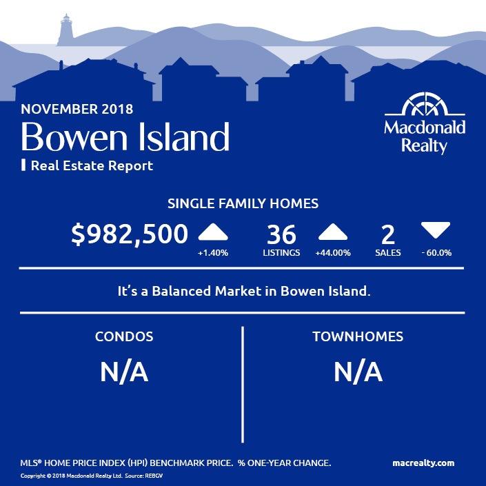 MarketHotSheet_November_2018_BowenIsland