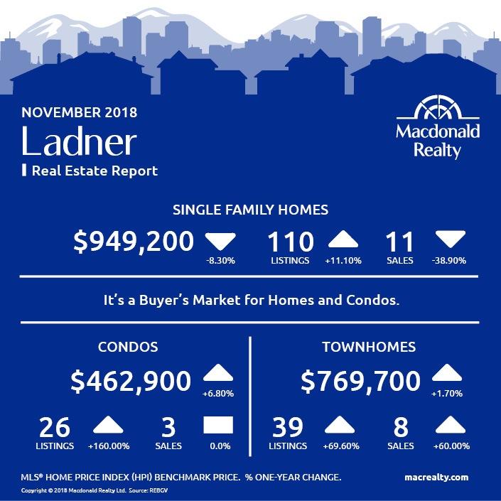 MarketHotSheet_November_2018_Ladner