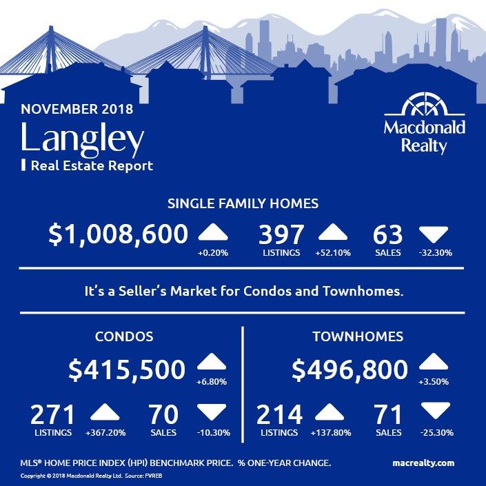 MarketHotSheet_November_2018_Langley