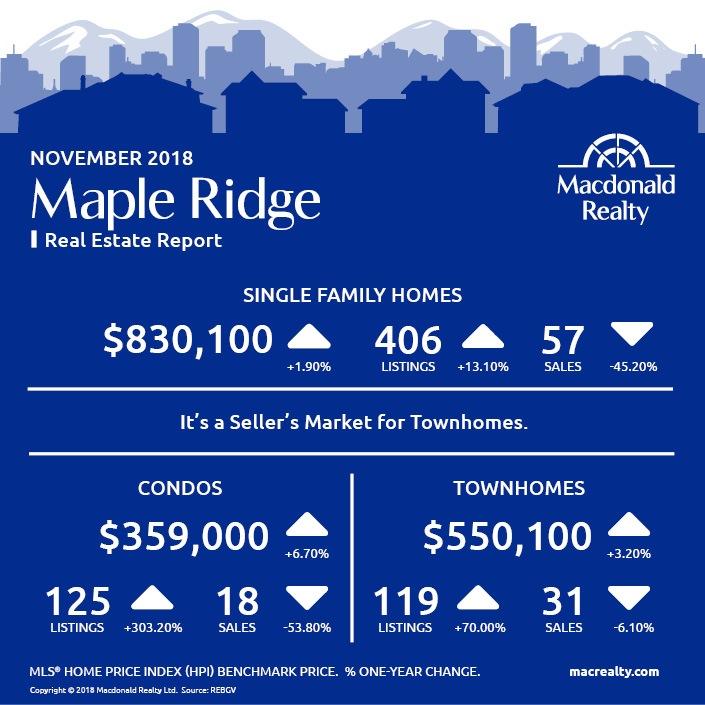 MarketHotSheet_November_2018_MapleRidge