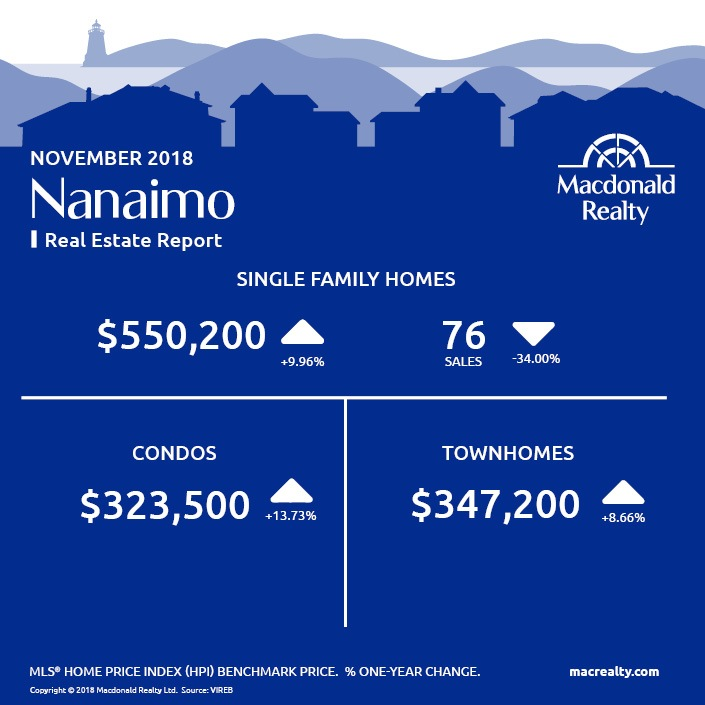 MarketHotSheet_November_2018_Nanaimo